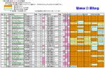 菊花賞データシート